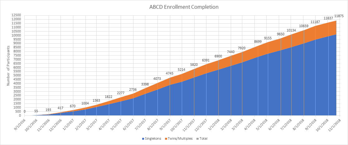 ABCD Study Enrollment data show that 11,875 participants were enrolled